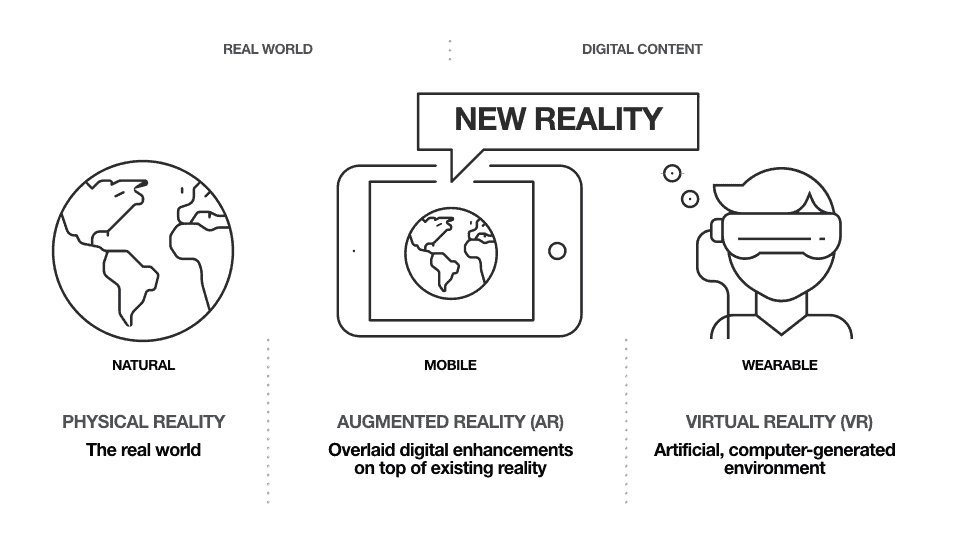 new reality infographic - Virtaul and Augmented Reality explained
