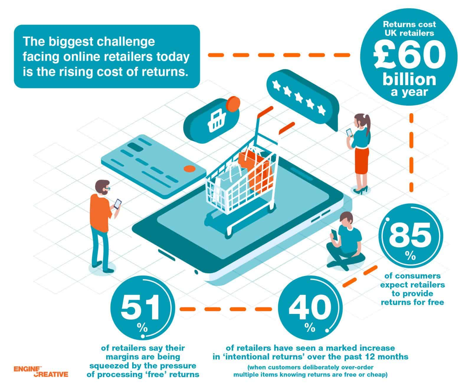 Augmented reality shopping and the future of retail infographic 1