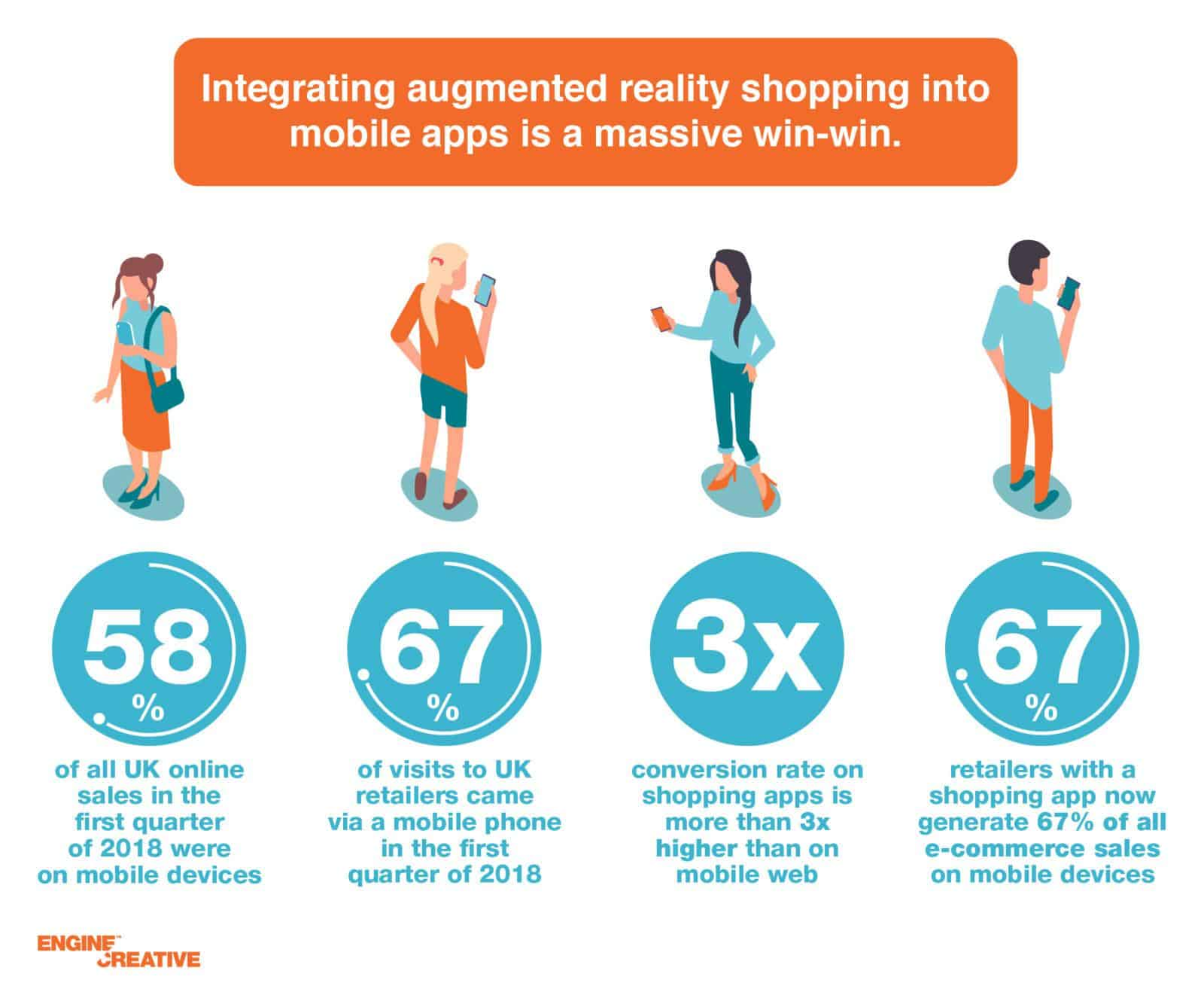 Augmented reality shopping and the future of retail infographic 3